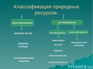 Классификация природных ресурсов. минеральные ресурсы лесные водные биологически