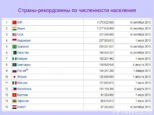 Страны-рекордсмены по численности населения