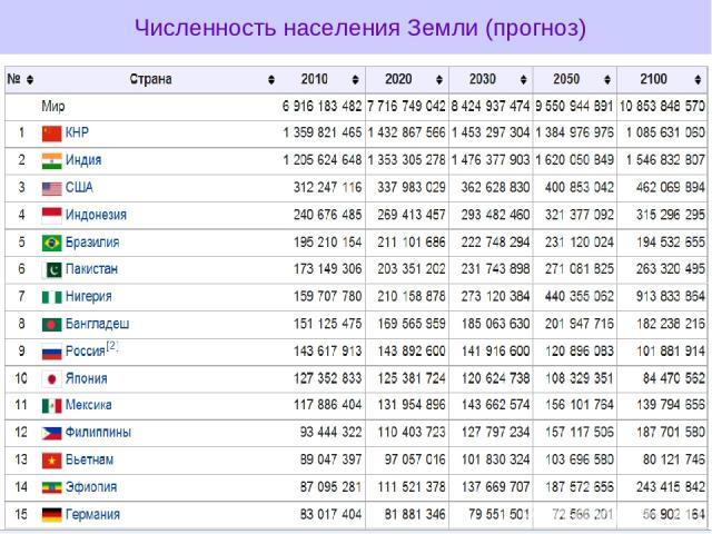 Численность населения Земли (прогноз)