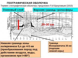 ГЕОГРАФИЧЕСКАЯ ОБОЛОЧКА Озоновый слой Верхняя граница тропосферы Граница Мохоров