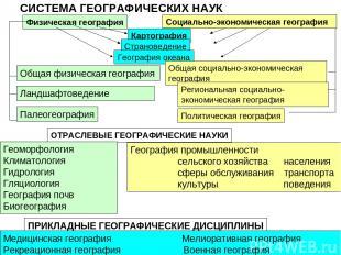 Физическая география Картография Страноведение География океана Общая физическая