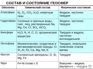 СОСТАВ И СОСТОЯНИЕ ГЕОСФЕР Оболочка Химический состав Физическое состояние Атмос