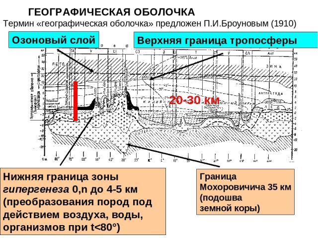 ГЕОГРАФИЧЕСКАЯ ОБОЛОЧКА Озоновый слой Верхняя граница тропосферы Граница Мохоровичича 35 км (подошва земной коры) Нижняя граница зоны гипергенеза 0,n до 4-5 км (преобразования пород под действием воздуха, воды, организмов при t