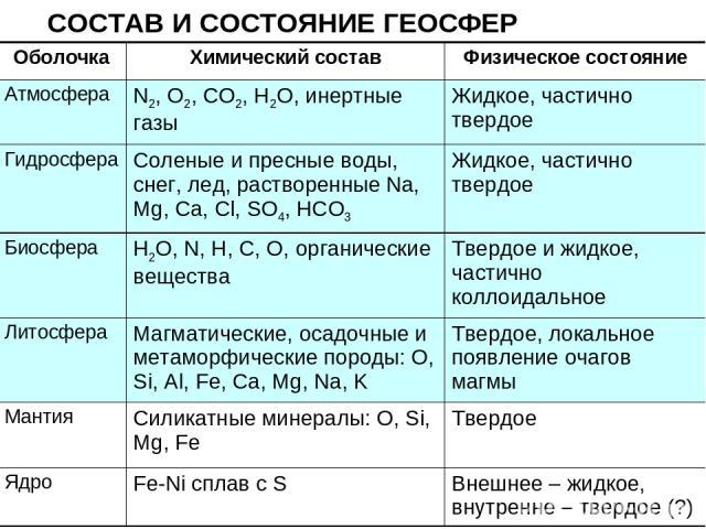 СОСТАВ И СОСТОЯНИЕ ГЕОСФЕР Оболочка Химический состав Физическое состояние Атмосфера N2, O2, CO2, H2O, инертные газы Жидкое, частично твердое Гидросфера Соленые и пресные воды, снег, лед, растворенные Na, Mg, Ca, Cl, SO4, HCO3 Жидкое, частично тверд…