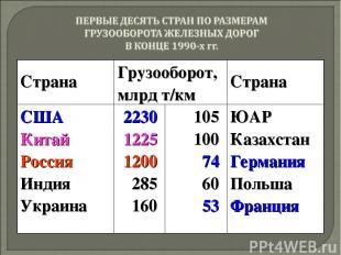 Страна Грузооборот, млрд т/км Страна США Китай Россия Индия Украина 2230 1225 12