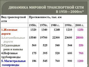Вид транспортной сети Протяженность, тыс. км 1950г. 1970г. 1980 г. 1990г. 2000 г