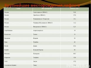 Крупнейшие месторождения нефти в России и мире Страна Месторождения Добыча, млн