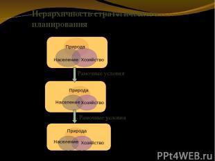Иерархичность стратегического планирования Рамочные условия Рамочные условия Фед