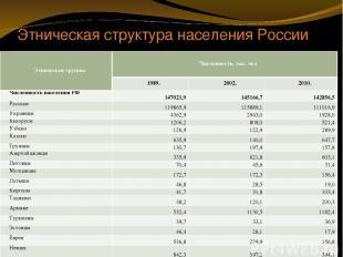 Этническая структура населения России Этнические группы Численность, тыс. чел 19