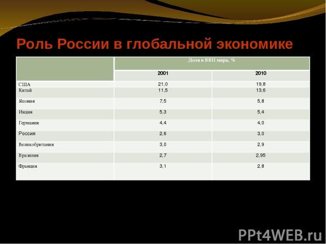 Роль России в глобальной экономике Доля в ВВП мира, % 2001 2010 США 21,0 19,8 Китай 11,5 13,6 Япония 7,5 5,8 Индия 5,3 5,4 Германия 4,4 4,0 Россия 2,6 3,0 Великобритания 3,0 2,9 Бразилия 2,7 2,95 Франция 3,1 2,8