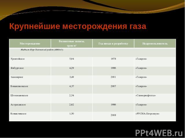 Крупнейшие месторождения газа Месторождение Балансовые запасы, трлн м3 Год ввода в разработку Недропользователь Надым-Пур-Тазовский район (ЯНАО) Уренгойское 5,94 1978 «Газпром» Ямбургское 4,29 1986 «Газпром» Заполярное 3,49 2001 «Газпром» Бованенков…