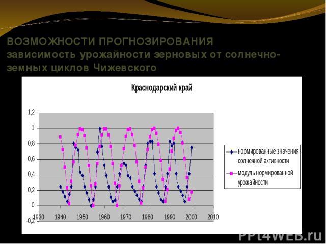 ВОЗМОЖНОСТИ ПРОГНОЗИРОВАНИЯ зависимость урожайности зерновых от солнечно-земных циклов Чижевского