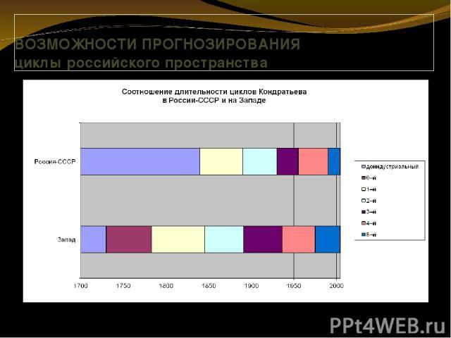 ВОЗМОЖНОСТИ ПРОГНОЗИРОВАНИЯ циклы российского пространства