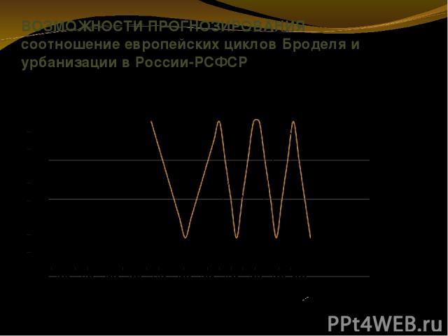 ВОЗМОЖНОСТИ ПРОГНОЗИРОВАНИЯ соотношение европейских циклов Броделя и урбанизации в России-РСФСР