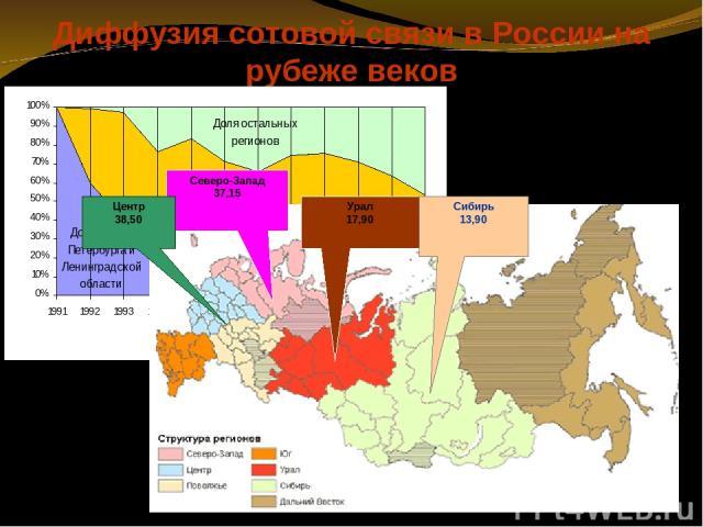 Диффузия сотовой связи в России на рубеже веков