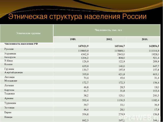 Этническая структура населения России Этнические группы Численность, тыс. чел 1989. 2002. 2010. Численность населения РФ 147021,9 145166,7 142856,5 Русские 119865,9 115889,1 111016,9 Украинцы 4362,9 2943,0 1928,0 Белорусы 1206,2 808,0 521,4 Узбеки 1…