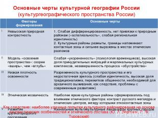 Основные черты культурной географии России (культургеографического пространства