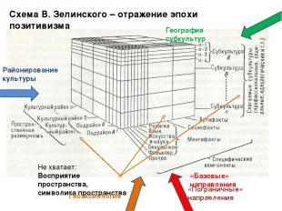 Схема В. Зелинского – отражение эпохи позитивизма Не хватает: Восприятие простра