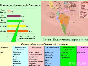 Площадь Латинской Америки. Состав. Политическая карта региона. S = 21 млн. км2 В
