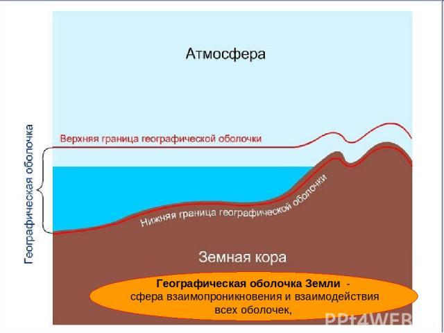 Географическая оболочка Земли - сфера взаимопроникновения и взаимодействия всех оболочек,