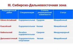 III. Сибирско-Дальневосточная зона Рекреационный район Специализация Степень рек