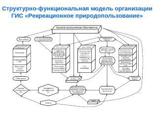 Структурно-функциональная модель организации ГИС «Рекреационное природопользован
