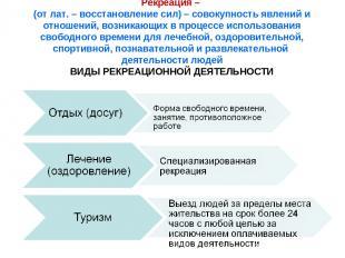 Рекреация – (от лат. – восстановление сил) – совокупность явлений и отношений, в