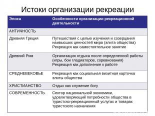 Истоки организации рекреации Эпоха Особенности организации рекреационной деятель