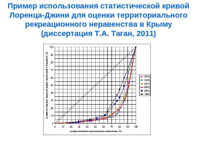 Пример использования статистической кривой Лоренца-Джини для оценки территориального рекреационного неравенства в Крыму (диссертация Т.А. Таган, 2011)