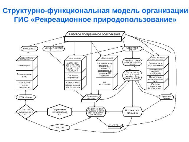 Структурно-функциональная модель организации ГИС «Рекреационное природопользование»