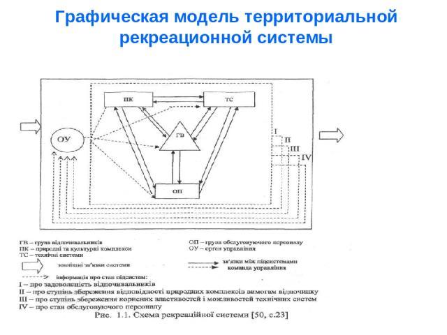 Графическая модель территориальной рекреационной системы