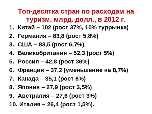 Топ-десятка стран по расходам на туризм, млрд. долл., в 2012 г. Китай – 102 (рост 37%, 10% туррынка) Германия – 83,8 (рост 5,8%) США – 83,5 (рост 6,7%) Великобритания – 52,3 (рост 5%) Россия – 42,8 (рост 36%) Франция – 37,2 (уменьшение на 8,7%) Кана…