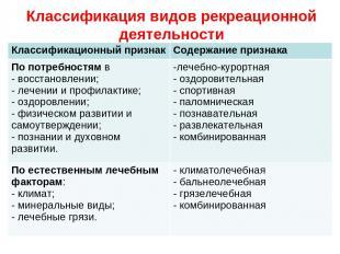 Классификация видов рекреационной деятельности Классификационный признак Содержа
