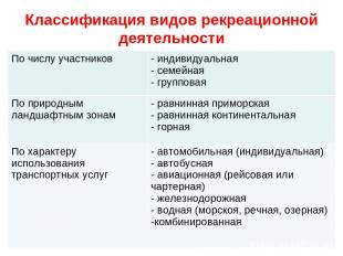 Классификация видов рекреационной деятельности По числу участников индивидуальна