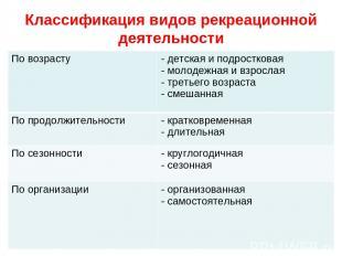 Классификация видов рекреационной деятельности По возрасту детская и подросткова