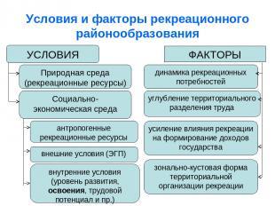 Условия и факторы рекреационного районообразования УСЛОВИЯ ФАКТОРЫ Природная сре
