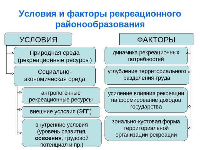 Условия и факторы рекреационного районообразования УСЛОВИЯ ФАКТОРЫ Природная среда (рекреационные ресурсы) Социально-экономическая среда антропогенные рекреационные ресурсы внешние условия (ЭГП) внутренние условия (уровень развития, освоения, трудов…