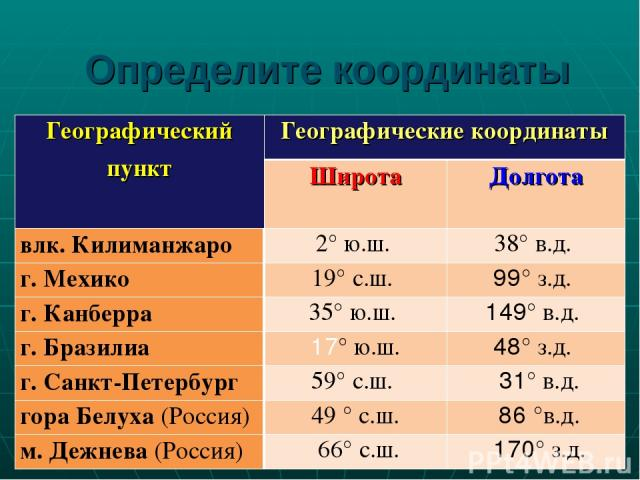 Определите координаты Географический пункт Географические координаты Широта Долгота влк. Килиманжаро 2°ю.ш. 38° в.д. г. Мехико 19° с.ш. 99° з.д. г. Канберра 35° ю.ш. 149° в.д. г. Бразилиа 17° ю.ш. 48° з.д. г. Санкт-Петербург 59° с.ш. 31° в.…