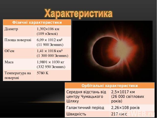Фізичні характеристики Діаметр 1,392×106 км (109 ×Землі) Площа поверхні 6,09 × 1012 км² (11 900 Земних) Об'єм 1,41 × 1018 км³ (1 300 000 Земних) Маса 1,9891 × 1030 кг (332 950 Земних) Температура на поверхні 5780 K Орбітальні характеристики Середня …