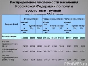 Распределение численности населения Российской Федерации по полу и возрастным гр