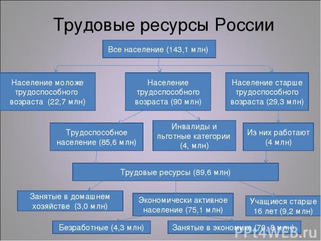 Трудовые ресурсы России Все население (143,1 млн) Население моложе трудоспособного возраста (22,7 млн) Население трудоспособного возраста (90 млн) Население старше трудоспособного возраста (29,3 млн) Трудоспособное население (85,6 млн) Инвалиды и ль…