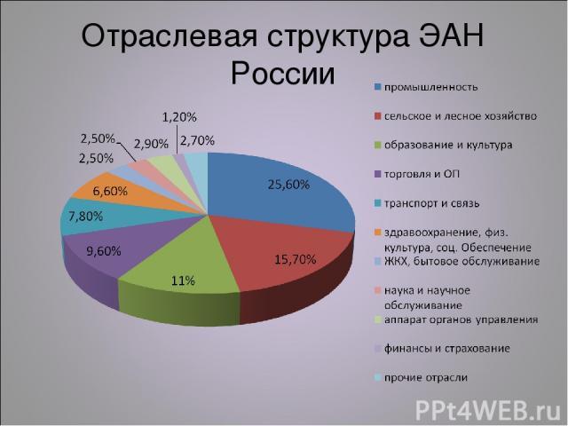 Отраслевая структура ЭАН России