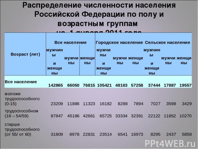 Распределение численности населения Российской Федерации по полу и возрастным группам на 1 января 2011 года Возраст (лет) Все население Городское население Сельское население мужчины мужчины женщины мужчины мужчины женщины мужчины мужчины женщины и …
