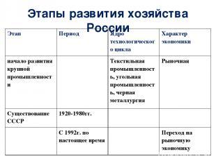 Этапы развития хозяйства России Этап Период Ядро технологического цикла Характер