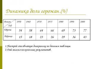 Динамика доли горожан.(%) 1.Построй столбчатую диаграмму по данным таблицы. 2.Да