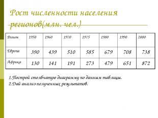 Рост численности населения регионов(млн. чел.) 1.Построй столбчатую диаграмму по