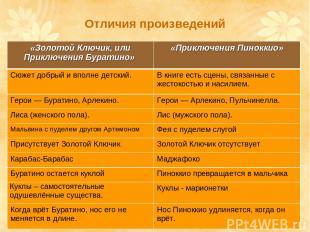 Отличия произведений «Золотой Ключик, или Приключения Буратино» «Приключения Пин
