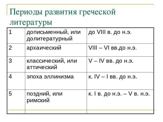 Периоды развития греческой литературы