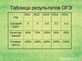 Таблица результатов ОГЭ год 2011 2012 2013 2014 2015 Средний балл 4 4 4,6 3,5 4,