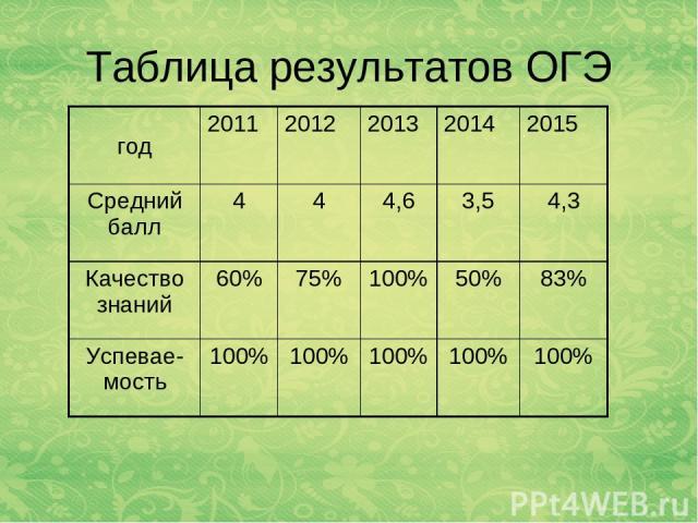 Таблица результатов ОГЭ год 2011 2012 2013 2014 2015 Средний балл 4 4 4,6 3,5 4,3 Качество знаний 60% 75% 100% 50% 83% Успевае-мость 100% 100% 100% 100% 100%